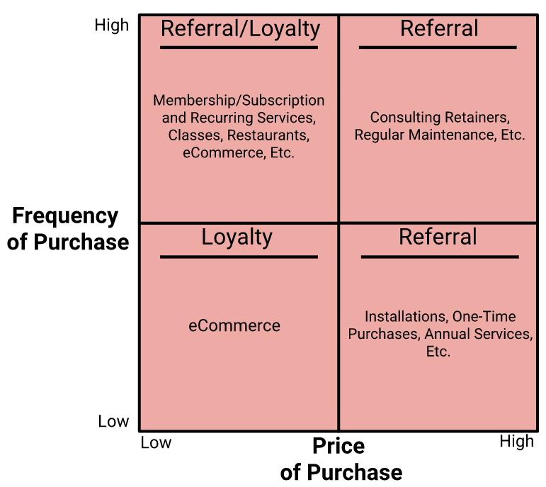 Rewards Program Software: Loyalty vs. referral program software