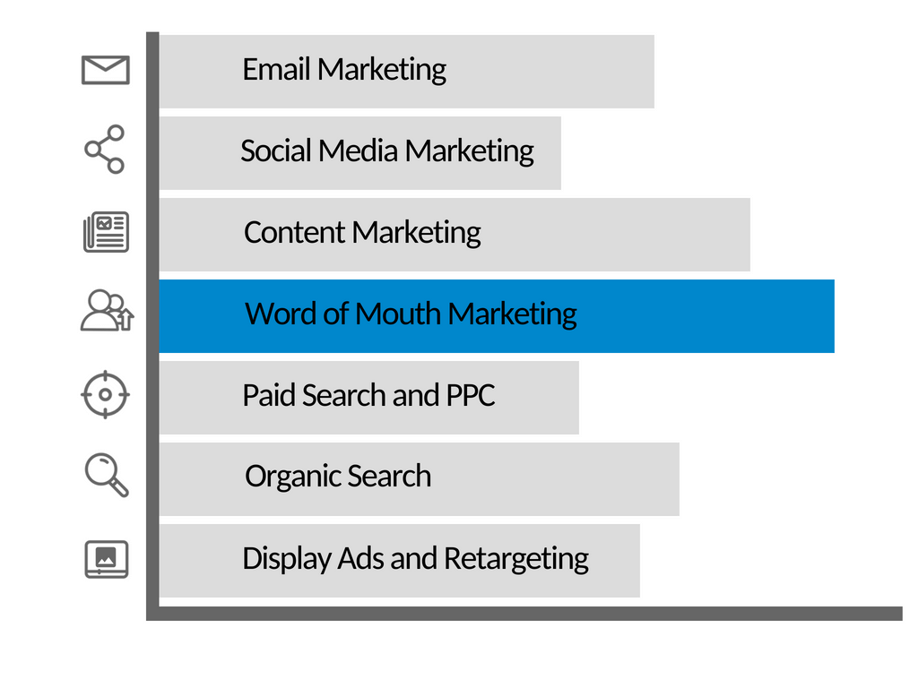 word of mouth marketing as a channel