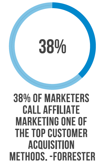 affiliate marketing statistic