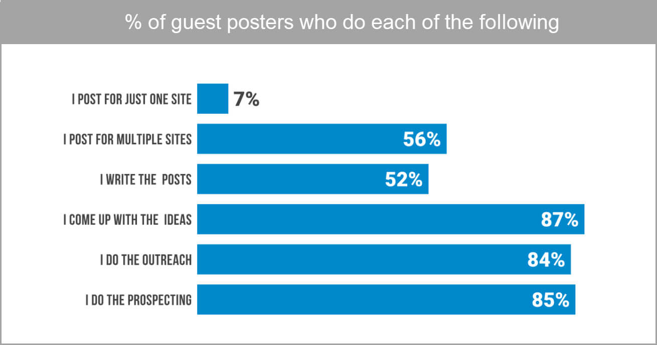 guest blogging statistics