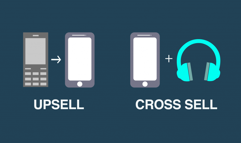 Upsell and cross sell image to help increase customer lifetime value Source: https://www.imediadesigns.ca/2017/05/08/unlock-power-of-up-selling-and-cross-selling-with-design/