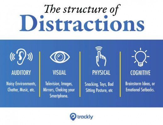structure of distractions