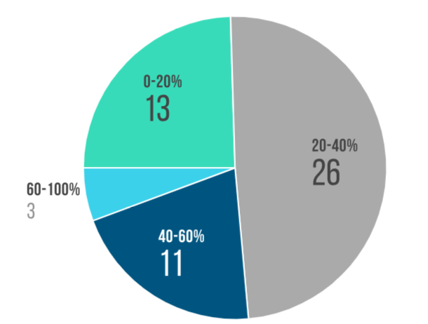 PIE CHART 49% of marketers believe that 20-40% of their leads come from referrals.