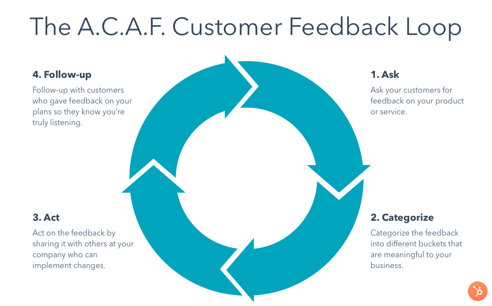The A.C.A.F Customer Feedback Loop also known as Ask, Categorize, Act, Follow up,