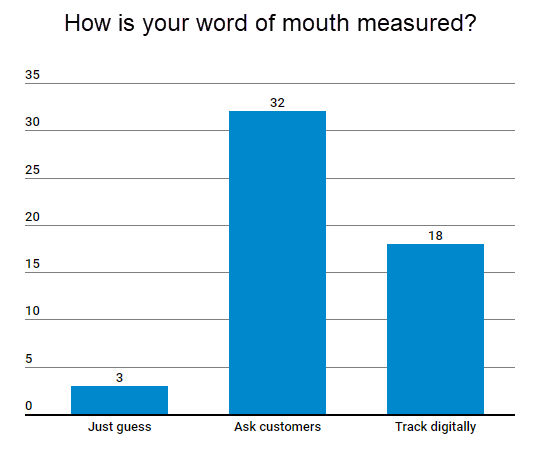 Most marketers say they calculate word of mouth leads by asking customers where they came from