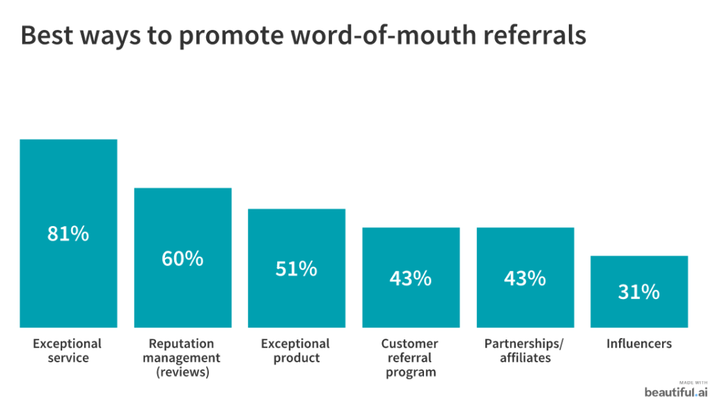 promoting word of mouth referrals