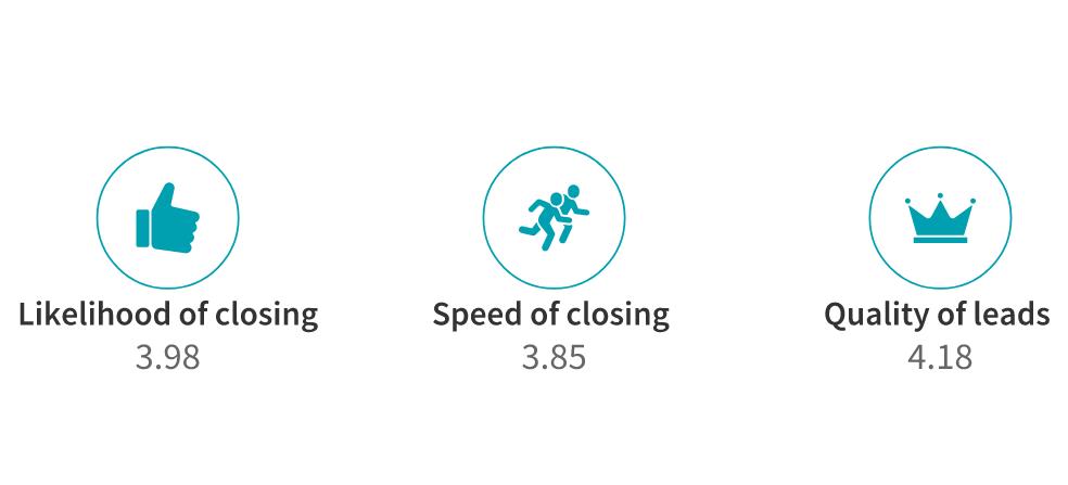 lead closing factors