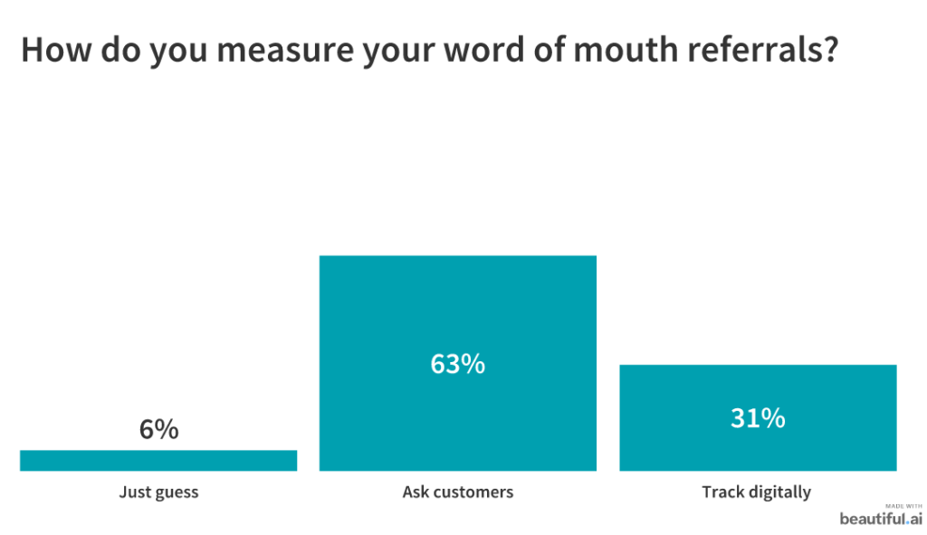 measuring word of mouth referrals