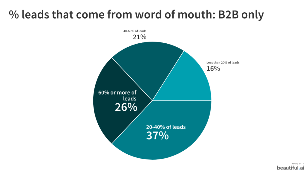 b2b word of mouth leads