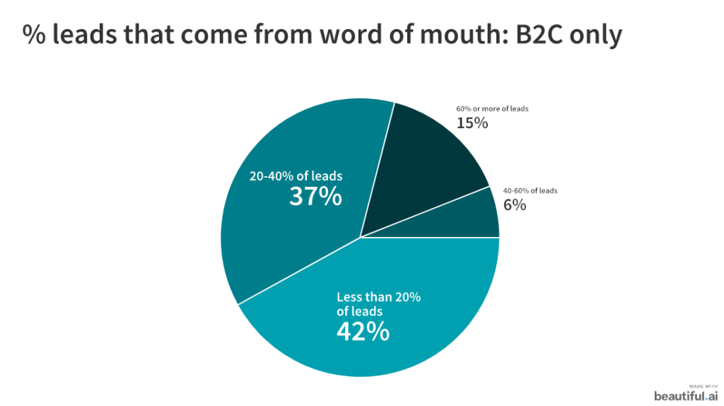 b2c word of mouth leads
