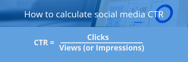 How to calculate social media Click through rate. Shows the equation Click through rate equals Clicks divided by vies or impressions