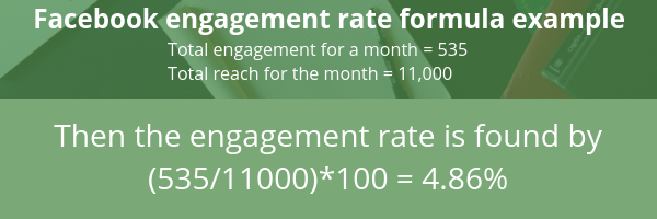 How to calculate Facebook engagement rate. Shows the equation - engagement equals total engagement for month divided by the total reach multiplied by 100