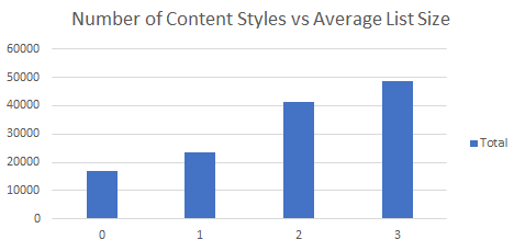 chart graph shows number of content styles vs average list size