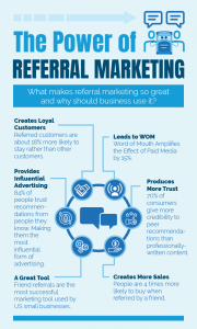 infographic: The power of referral marketing 1) Creates Loyal Customers 2) Leads to Word of Mouth 3) Provides influential advertising 4) produces more trust 5) a great tool 6) creates more sales