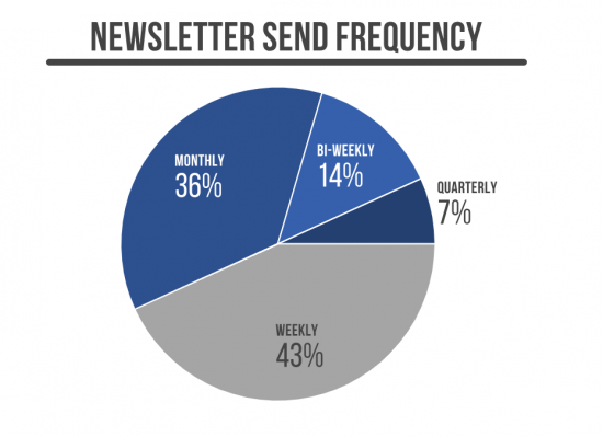 newsletter frequency pie chart (shows) Monthly 36%, Bi-weekly 14%, Quarterly 7%, and Weekly 43%