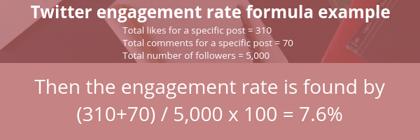 How to calculate Twitter engagement rate. Shows the equation - engagement equals total likes for a post plus total comments for that post divided by followers multiplied by 100
