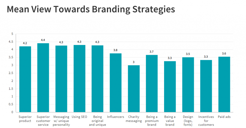 strategies for building brand awareness