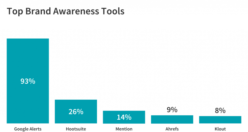 best tools for increasing brand awareness