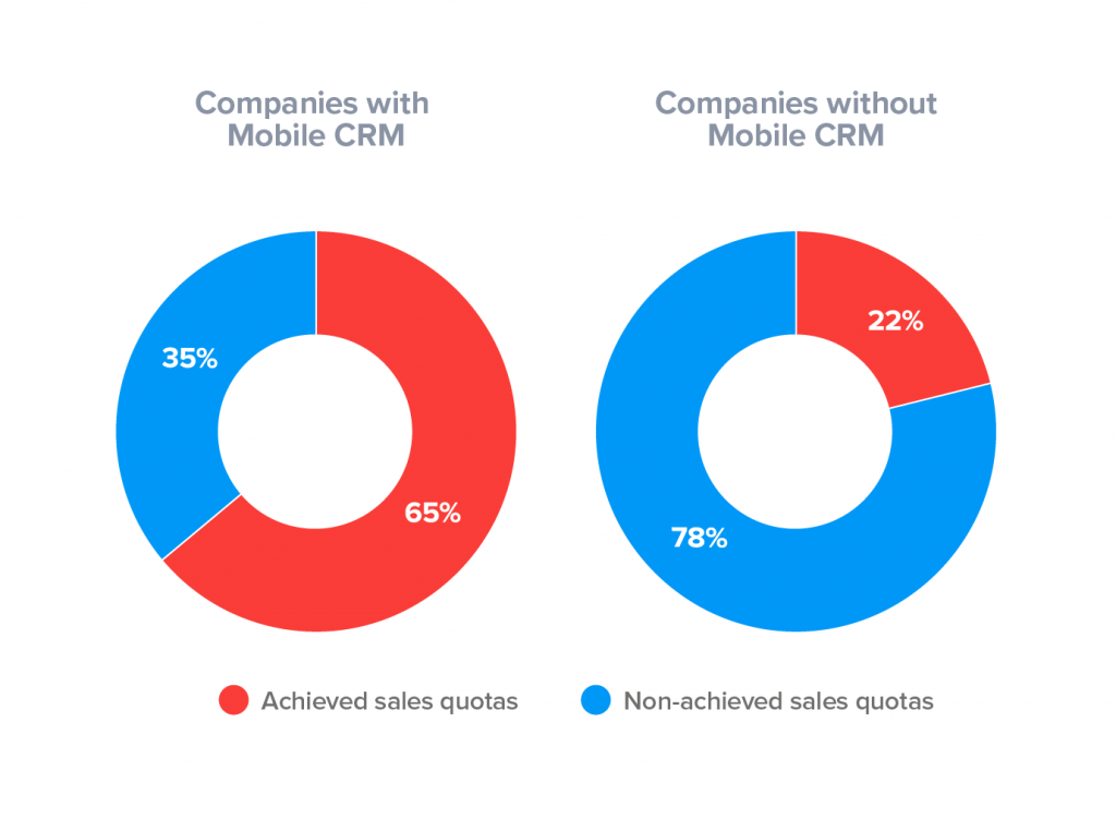 companies with crm