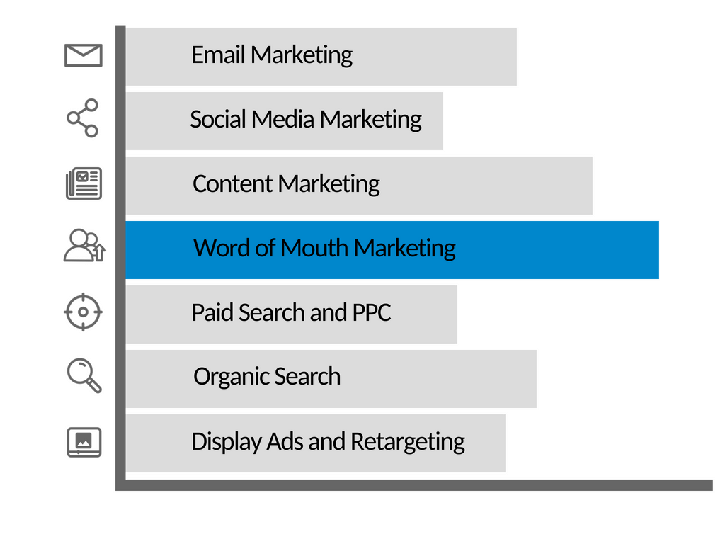 chart with word of mouth marketing being the leader of the marketing channels