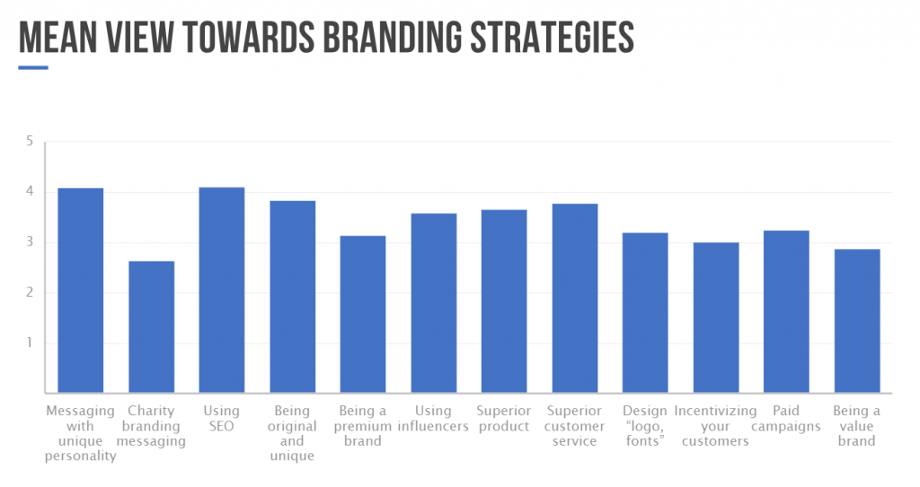 cost effective strategies for brand awareness chart