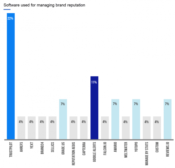 software used for managing brand reputation, it shows Trust Pilot being the number one