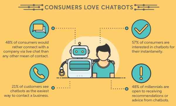 chatbot infograph