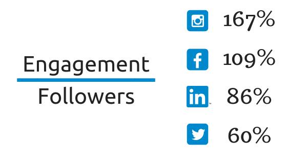 engagement followers