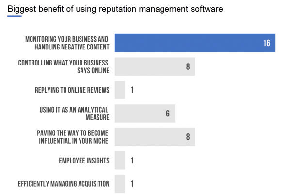 Biggest benefit of using reputation management software. Number one shows, monitoring your business and handling negative content.