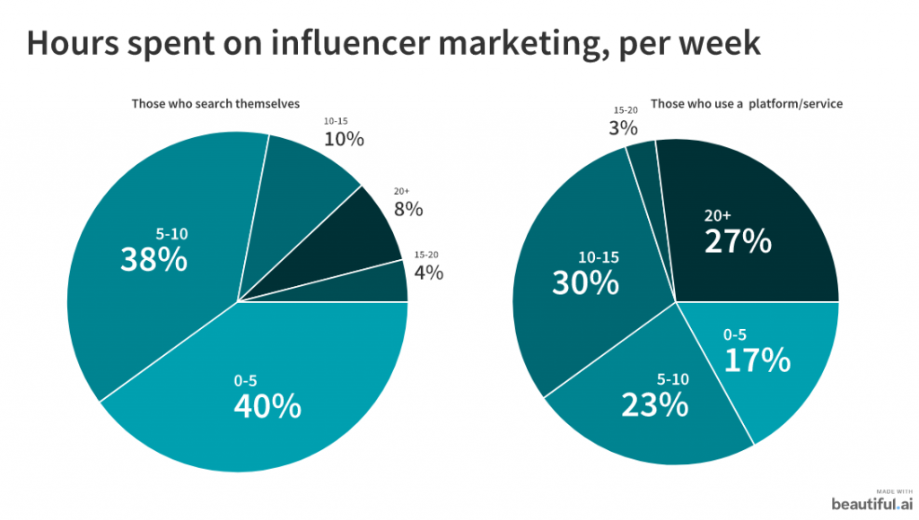 hours spent on influencer marketing