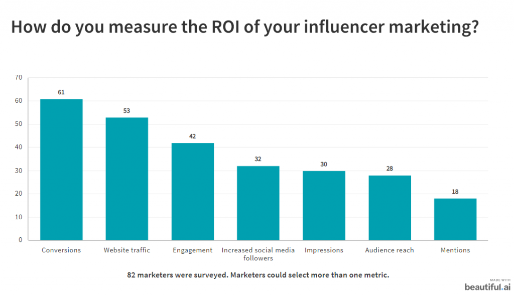 82 Marketers Explain How to Be Successful With Influencer Marketing 2