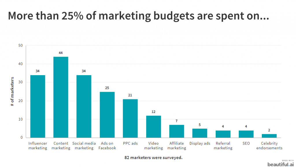 82 Marketers Explain How to Be Successful With Influencer Marketing 1