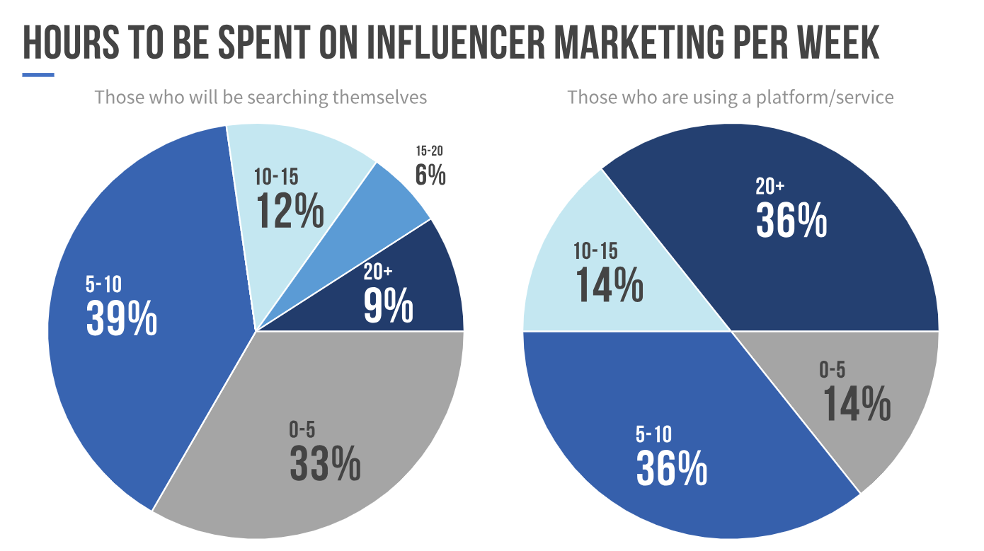 time spent on influencers