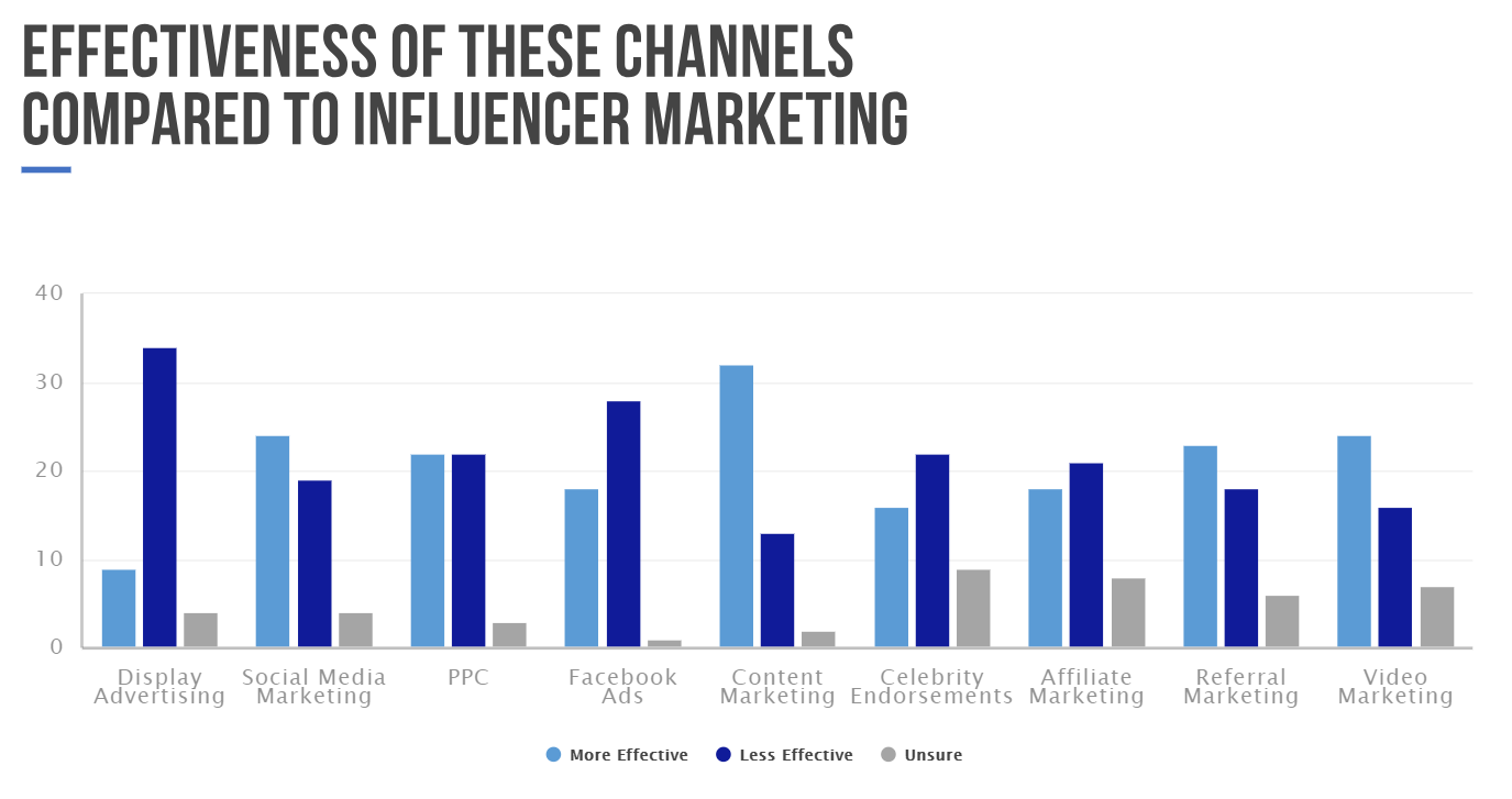 47 Marketers Share Their Tips On Influencer Marketing