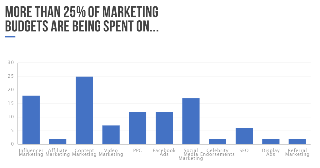 marketing budget graph