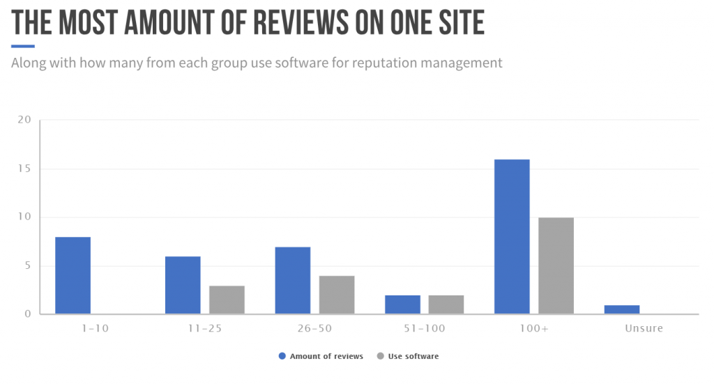 amount of reviews on site
