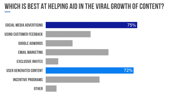 68 Marketers Give Their Input on What Makes Content Go Viral 3