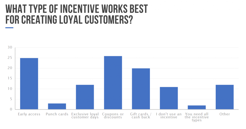 incentive for loyal customers