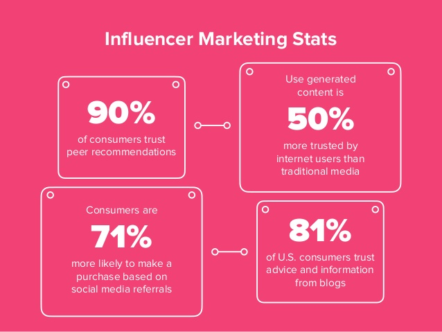 what is influencer marketing 4 638.jpgcb1482161339