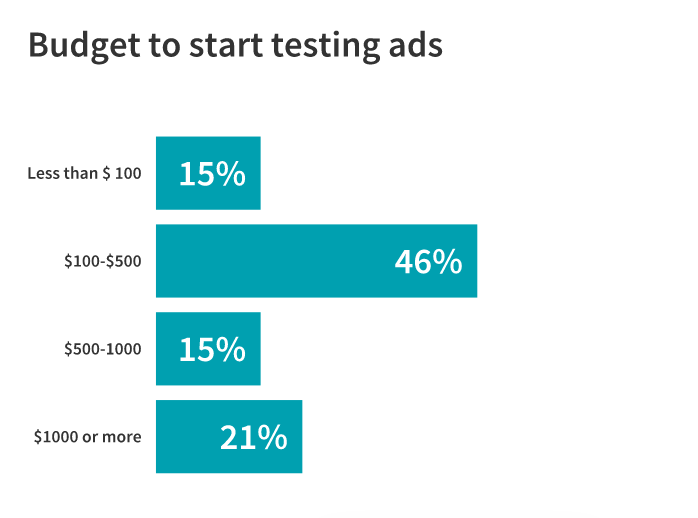 budgets for getting started with paid ads