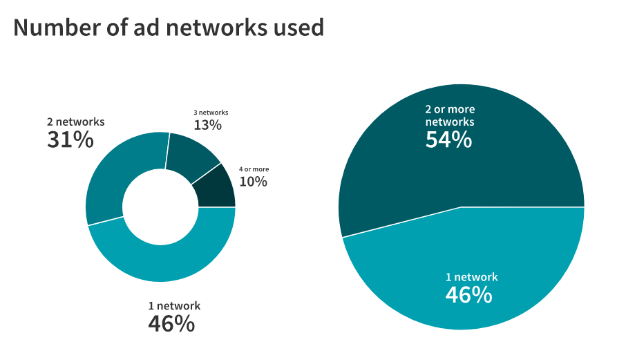 using ad network statistics