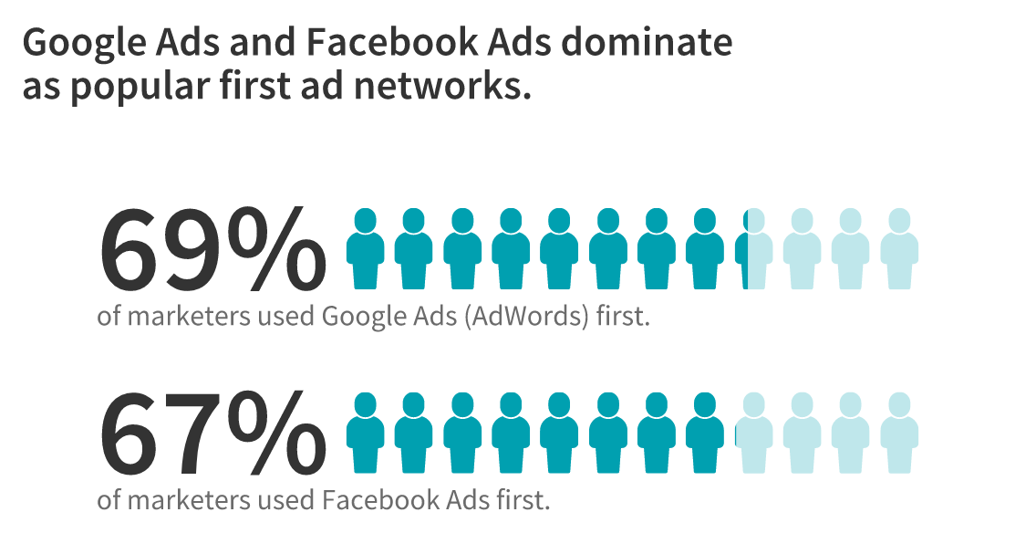 Google and Facebook ad preferences