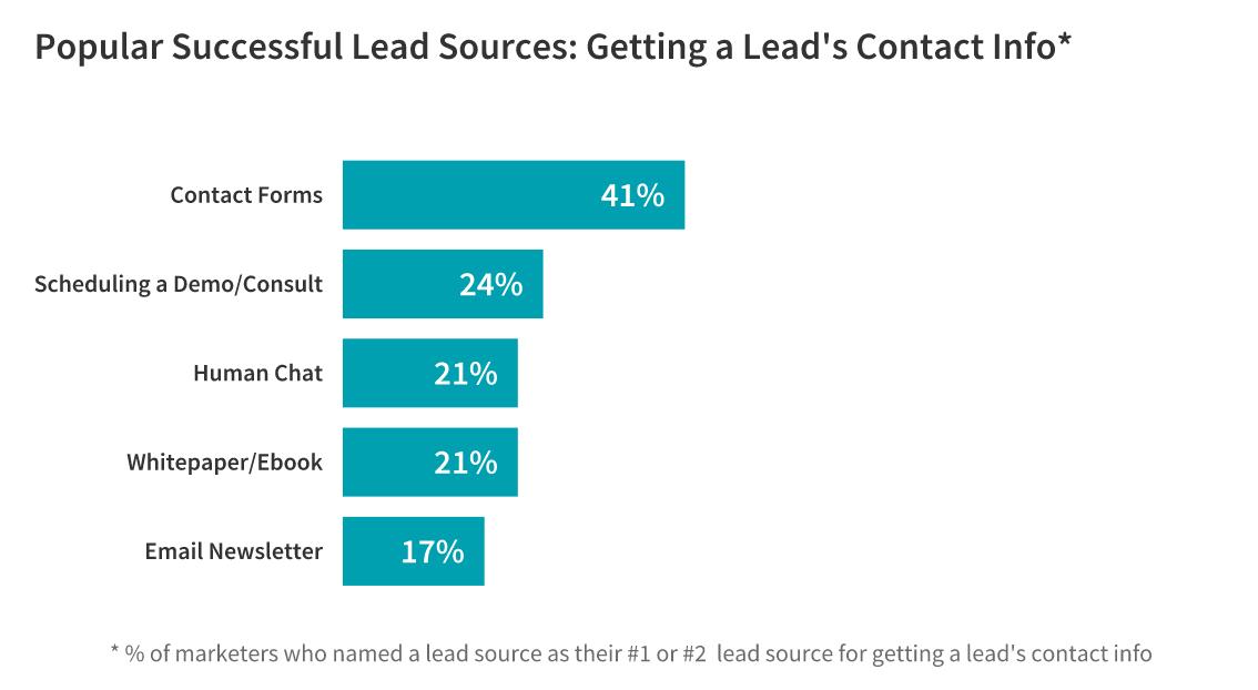 best ways to capture leads statistics