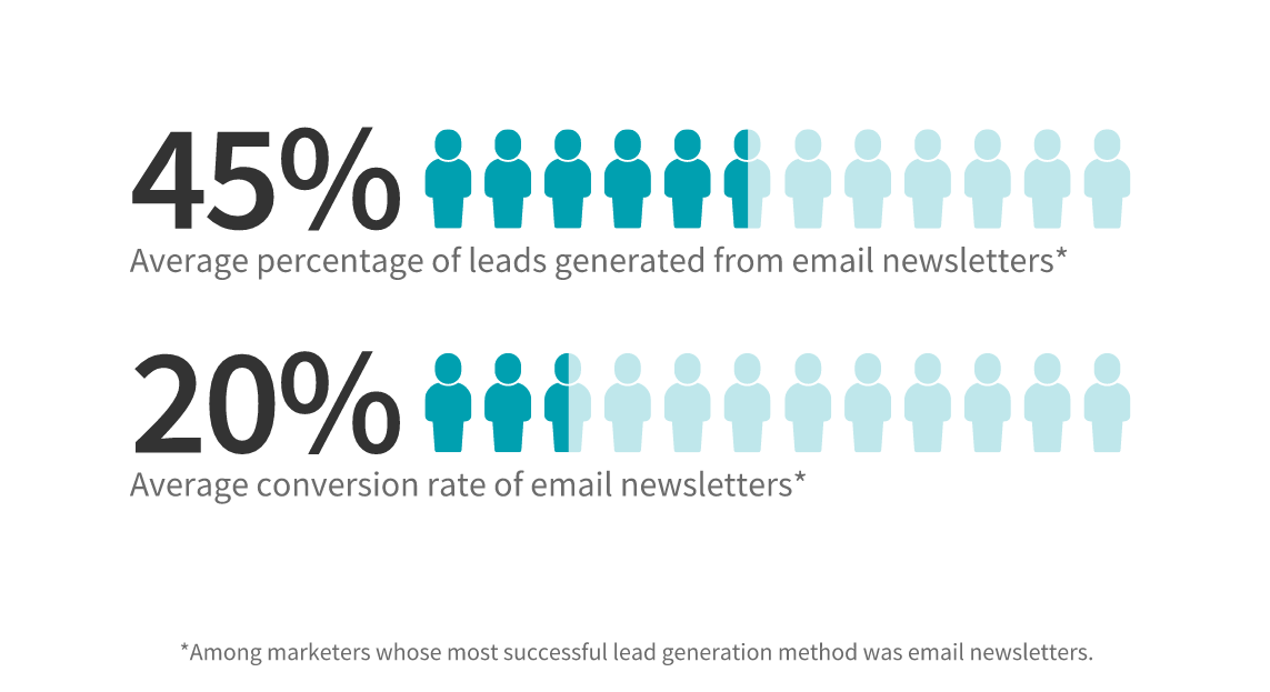 email newsletters to capture leads
