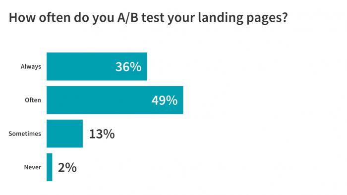 ab test landing page