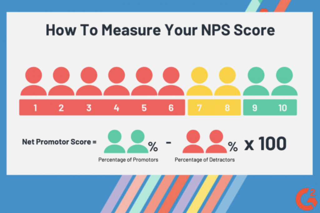 how to measure NPS score