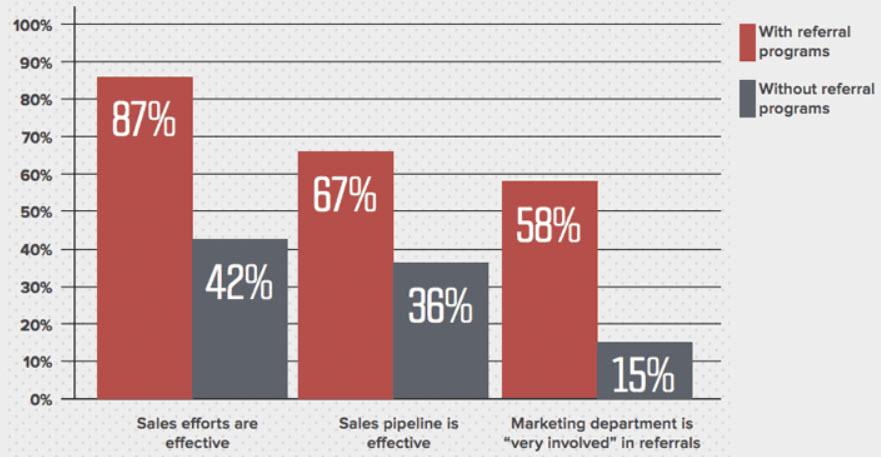 b2b referral marketing statistics