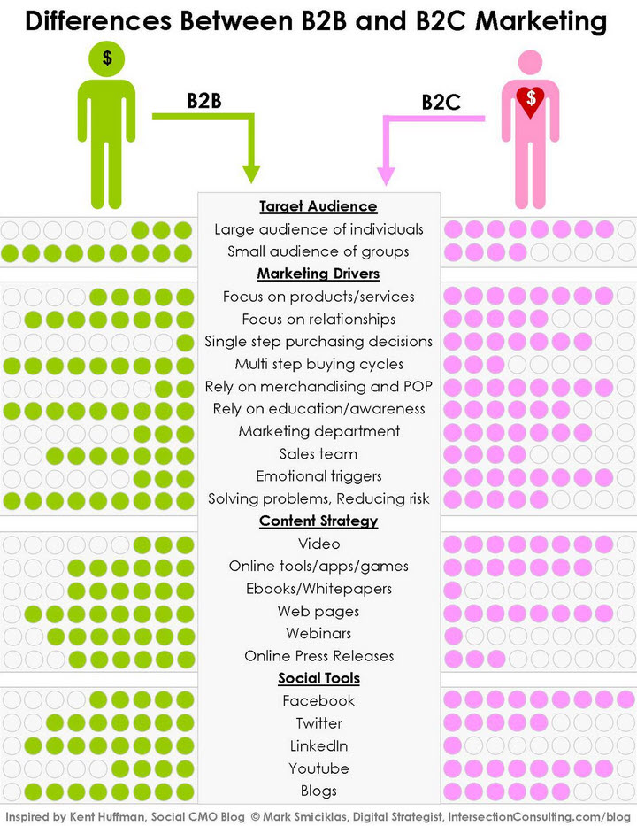 b2b vs b2c marketing