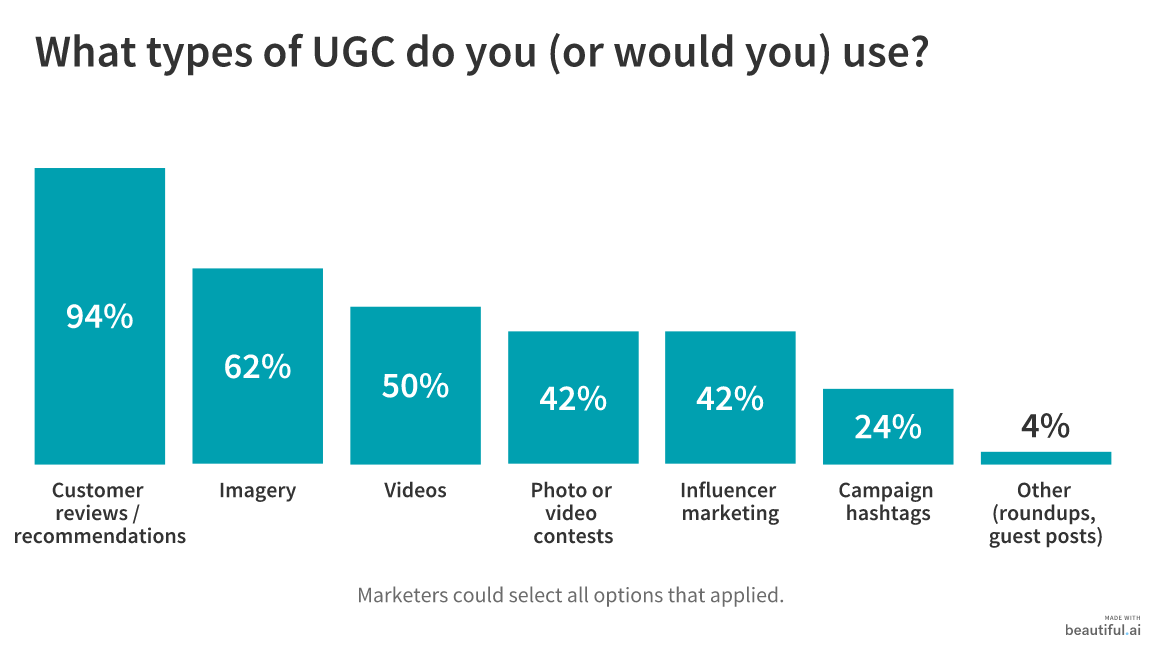 50 Marketers Share How to Gather and Promote User-Generated Content 4
