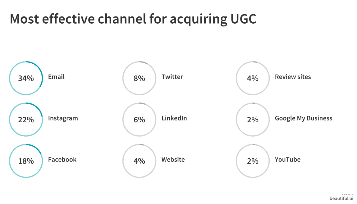 50 Marketers Share How to Gather and Promote User-Generated Content 2